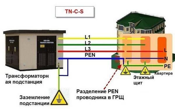 Организация заземления по схеме TN-C-S