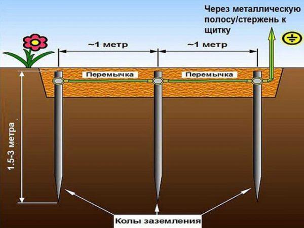 Схема устройства линейного заземлителя для частного дома