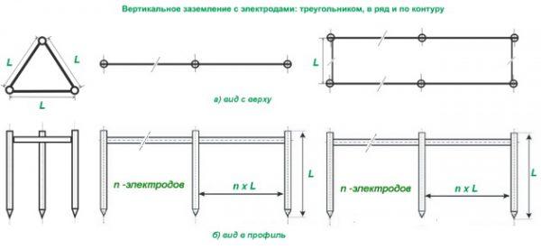 Расчет количества вертикальных заземлителей