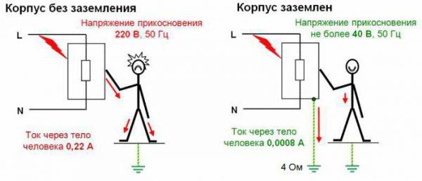 Необходимость заземления электроприборов в квартире