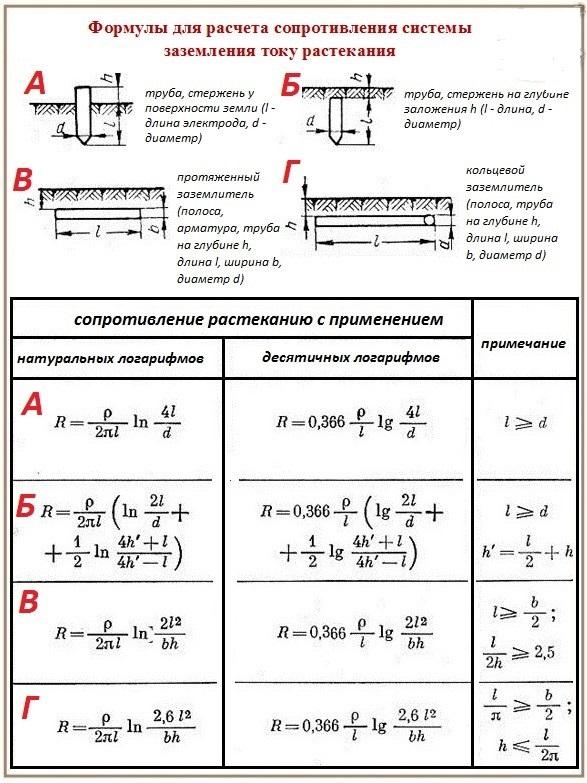 Формула для расчета сопротивления системы заземления току растекания