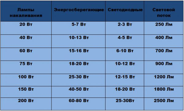 Сравнение параметров энергосберегающих и LED-ламп