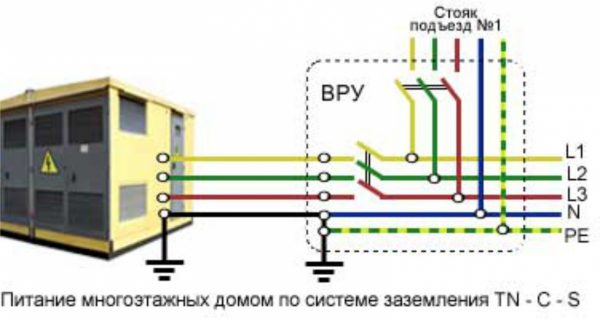 Схема электроснабжения многоквартирного дома по системе TN–C–S