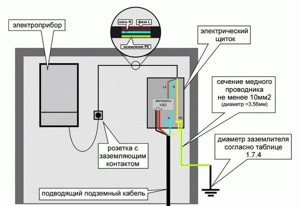 Схема заземления электроприборов в частном доме
