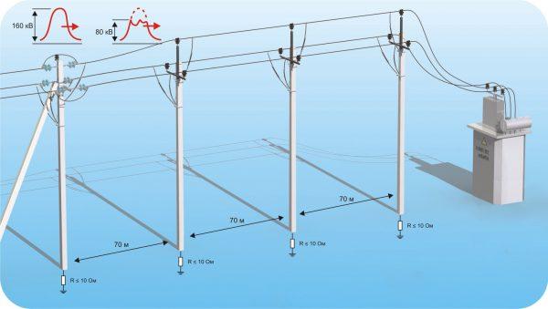 Заземление линии электропередач