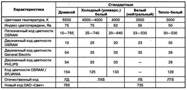 Таблица индексов цветопередачи люминесцентных ламп