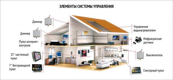 Элементы системы управления Умного дома