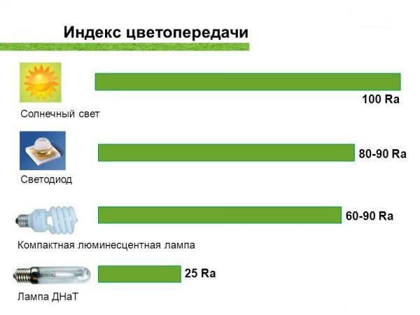 Коэффициент цветопередачи для различных типов ламп