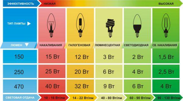 Сравнительная таблица соотношения мощности и яркости для различных видов ламп