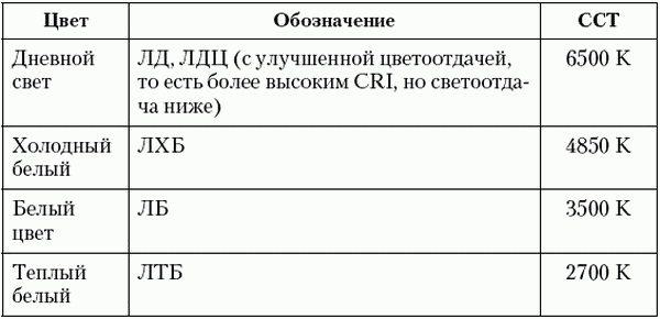 Российские обозначения цветопередачи ламп