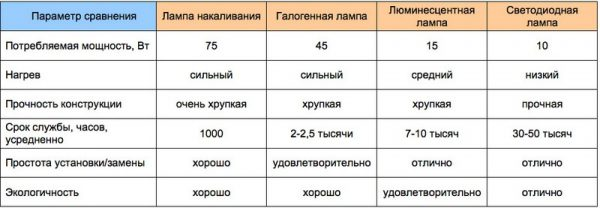 Сравнительные характеристики различных источников света