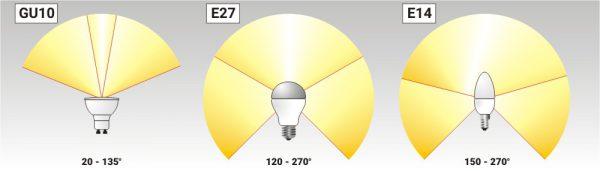 Светодиодные лампы с различным уголом рассеивания