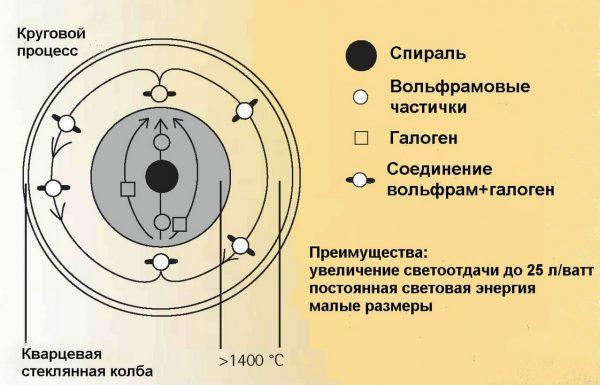 Схема работы галогеновых ламп накаливания