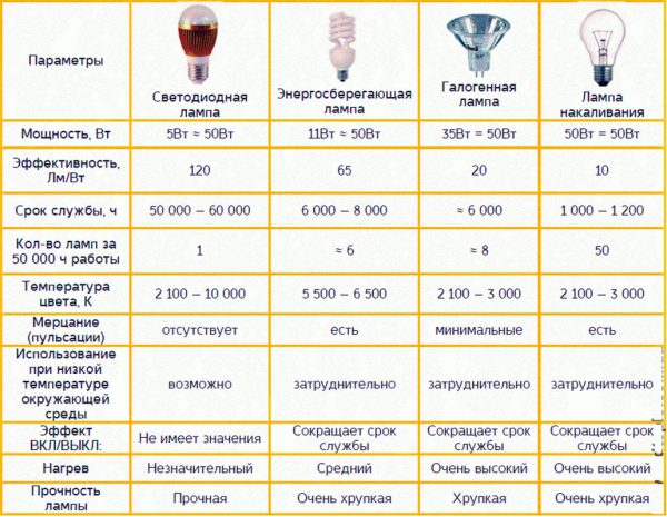 Сравнение различных типов ламп
