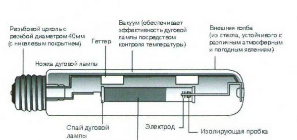 Конструкция натриевой лампы высокого давления