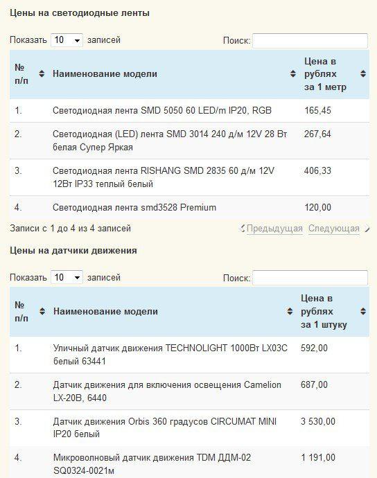 Стоимость светодиодных лент с датчиками движения