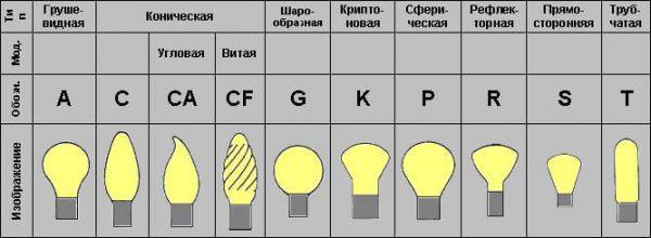 Маркировка по форме плафона лампочек