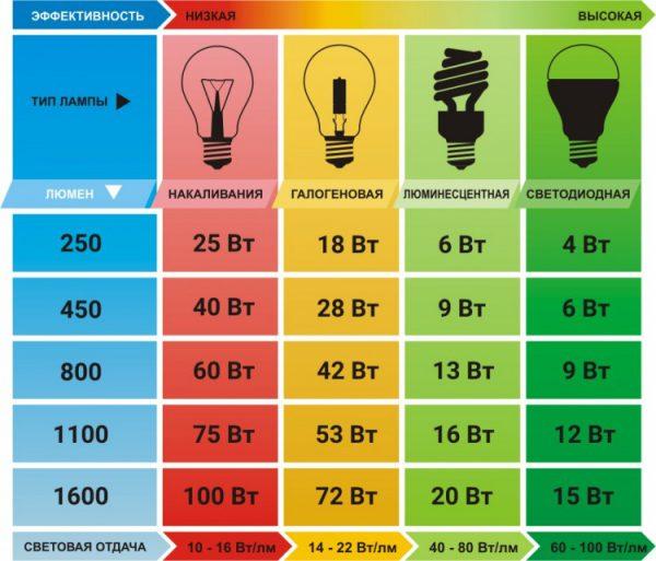Таблица соответствия мощности для различных видов ламп