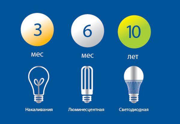 Сравнение сроков службы электрических лампочек