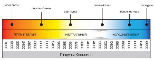 Спектр светодиодных ламп