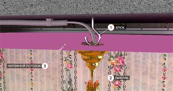 Подвешивание люстры на натяжной потолок с помощью крюка