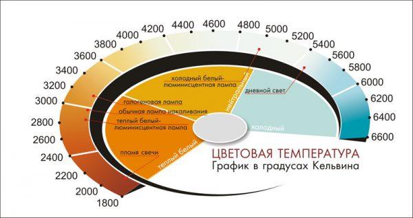Шкала цветовой температуры осветительных приборов в градусах Кельвина