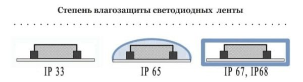 Степень влагозащиты светодиодных лент