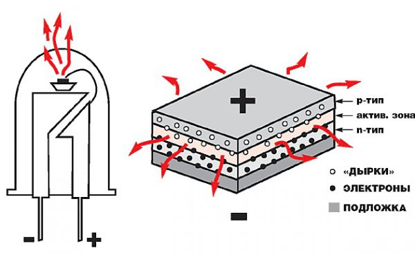 Схема устройства светодиода