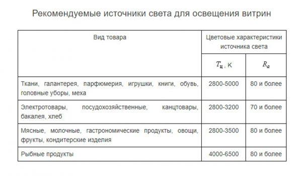 Рекомендуемые нормы по цветопередаче и температуре света для витрин