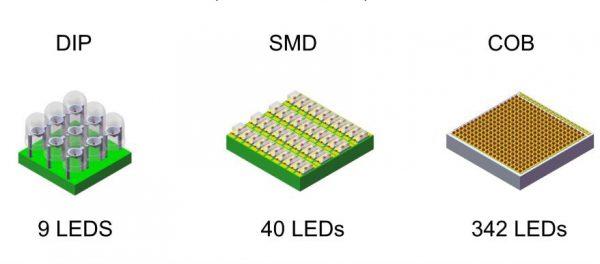 Различные типы светодиодов для источников света