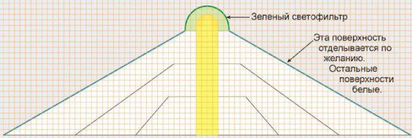 Схема абажура зеленой лампы