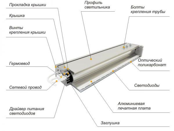 Устройство светодиодного светильника для уличного освещения