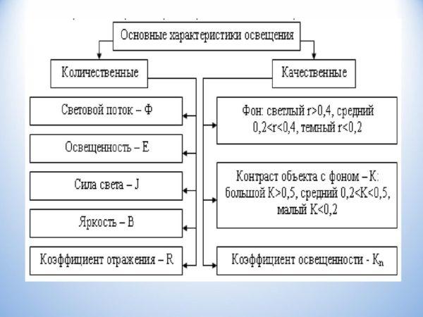Основные характеристики освещения