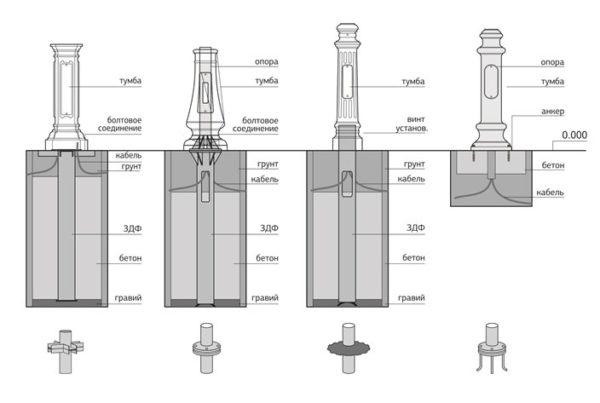 Разновидности опор освещения по методу установки