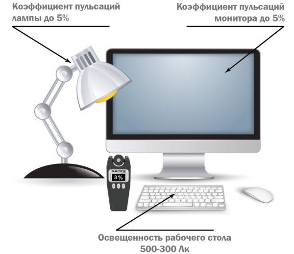 Рекомендуемые нормы освещения рабочего стола