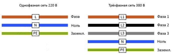 Цветовое обозначение силовых проводов