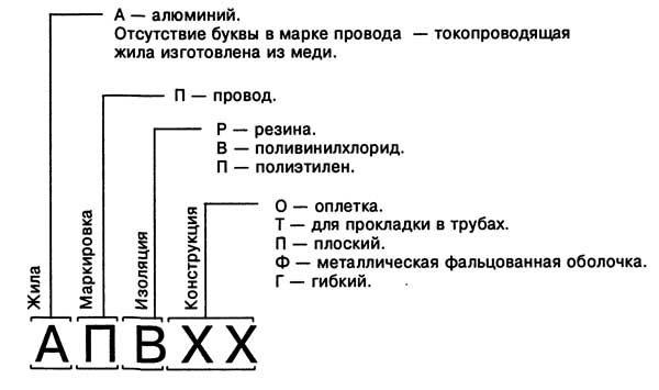 Обозначение маркировки кабеля