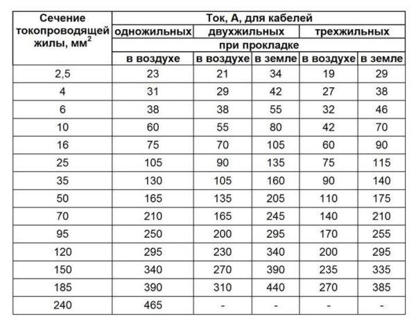 Данные для расчета сечения