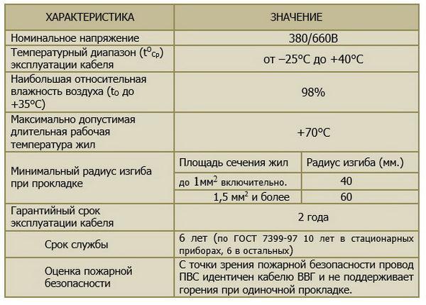 Технические характеристики ПВС