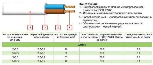 Технические характеристики ШВВП