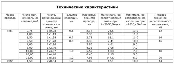 Технические характеристики ПВ1 и ПВ2