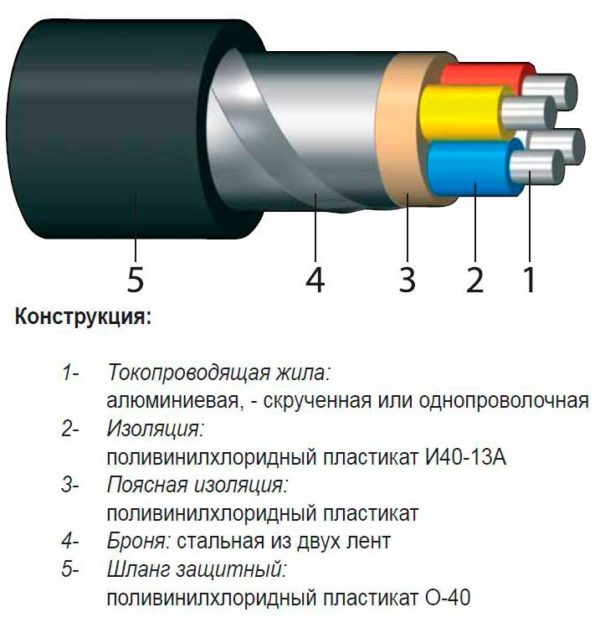 Конструкция АВБбШв