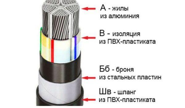 Маркировка АВБбШв