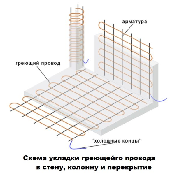 Схема укладки в стену, колонну и перекрытие
