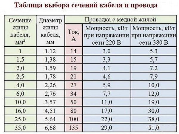 Таблица выбора сечения