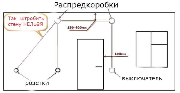 Прокладка штроб под розетки и выключатели