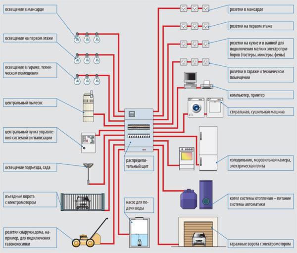 Проект разводки электропроводки в частном доме