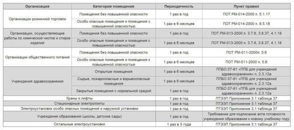 Периодичность замеров для различных объектов