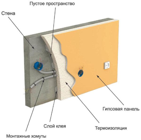 Монтаж проводов под гипсокартоном с утеплителем