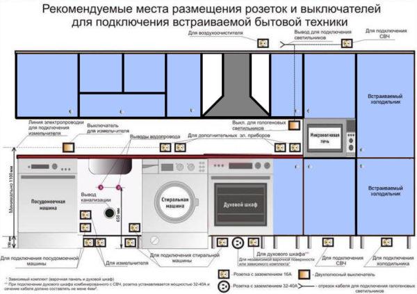 Рекомендуемые места для монтажа розеток на кухне